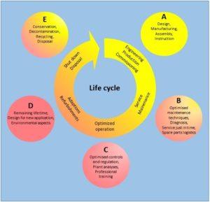 Serviços friotherm para todo o ciclo de vida